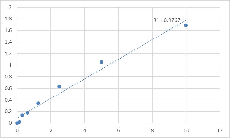 Fig.1. Human Serine/threonine-protein kinase VRK1 (VRK1) Standard Curve.