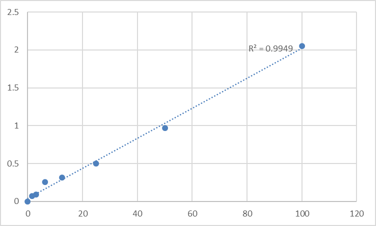 Fig.1. Human Vitamin K epoxide reductase complex subunit 1 (VKORC1) Standard Curve.