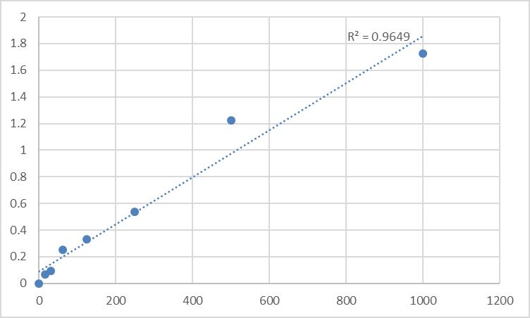 Fig.1. Human Vascular Endothelial cell Growth Factor C (VEGF-C) Standard Curve.