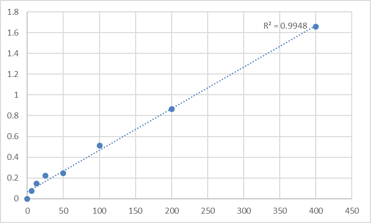 Fig.1. Human Vitamin D3 (VD3) Standard Curve.