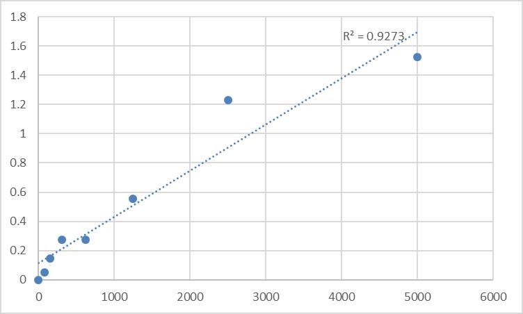 Fig.1. Human Versican/PG-M/PG-350 (VS) Standard Curve.