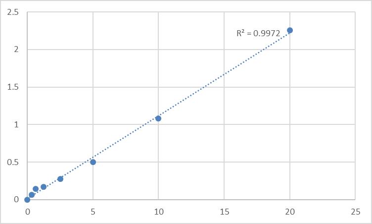 Fig.1. Human Vasorin (VASN) Standard Curve.
