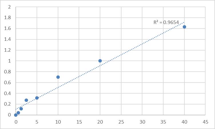 Fig.1. Human Vasohibin-1 (VASH1) Standard Curve.
