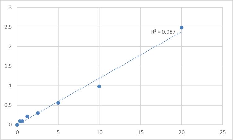 Fig.1. Human UDP-glucuronic acid decarboxylase 1 (UXS1) Standard Curve.