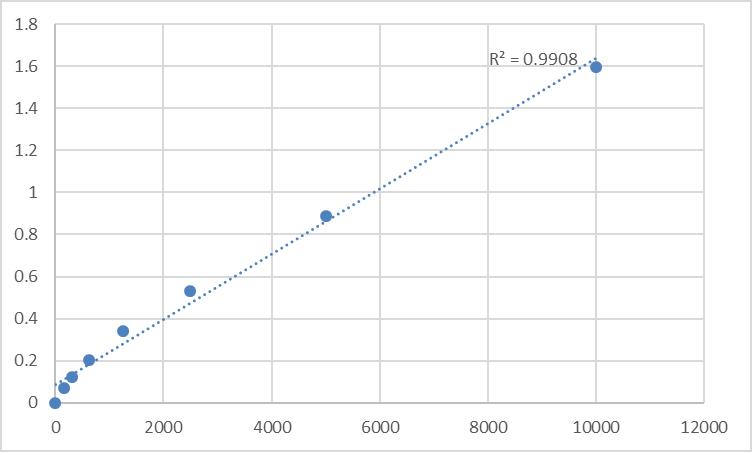 Fig.1. Human Trypsinogen activation peptide (TAP) Standard Curve.