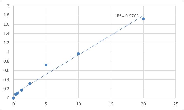 Fig.1. Human Urocanate hydratase (UROC1) Standard Curve.