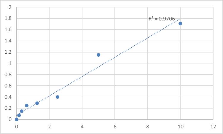 Fig.1. Human NKG2D ligand 2 (ULBP2) Standard Curve.