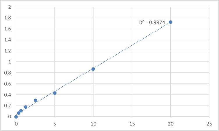 Fig.1. Human UDP-glucose:glycoprotein glucosyltransferase 1 (UGCGL1) Standard Curve.