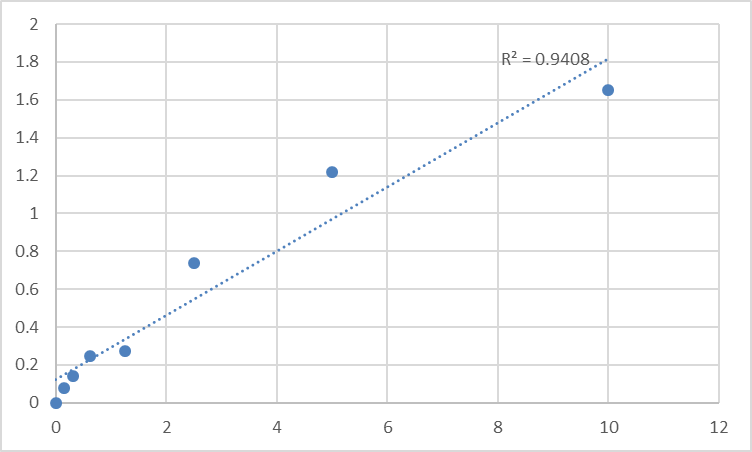 Fig.1. Human Ubiquitin-conjugating enzyme E2 C (UBE2C) Standard Curve.