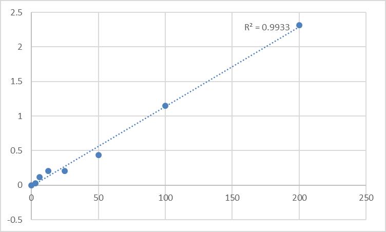 Fig.1. Human Ubiquitin D (UBD) Standard Curve.