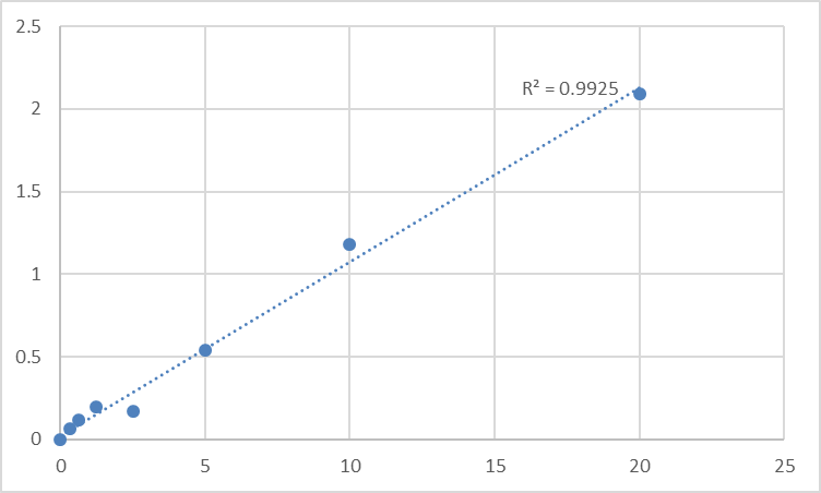 Fig.1. Human Uveal autoantigen with coiled-coil domains and ankyrin repeats (UACA) Standard Curve.