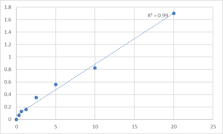 Fig.1. Human Thymidylate synthase (TYMS) Standard Curve.