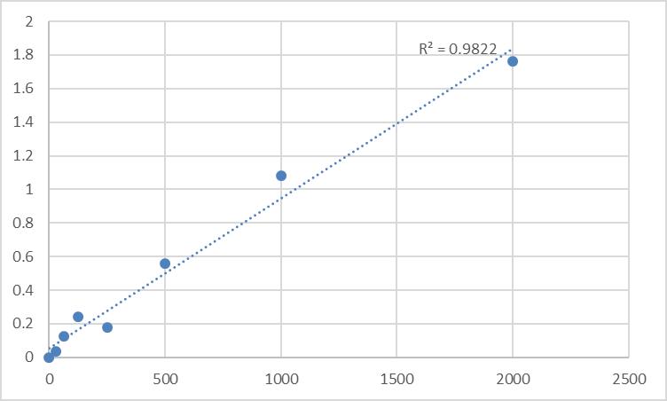 Fig.1. Human Thioredoxin (TRX) Standard Curve.
