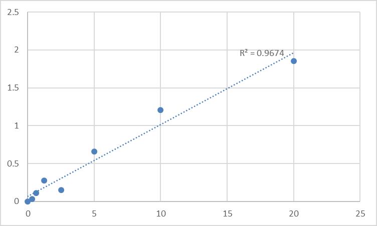 Fig.1. Human Tubulin beta-4 chain (TUBB4) Standard Curve.