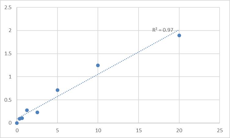 Fig.1. Human Tubby protein homolog (TUB) Standard Curve.