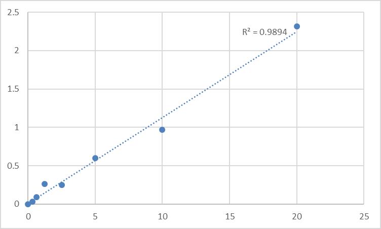 Fig.1. Human Tau-tubulin kinase 2 (TTBK2) Standard Curve.