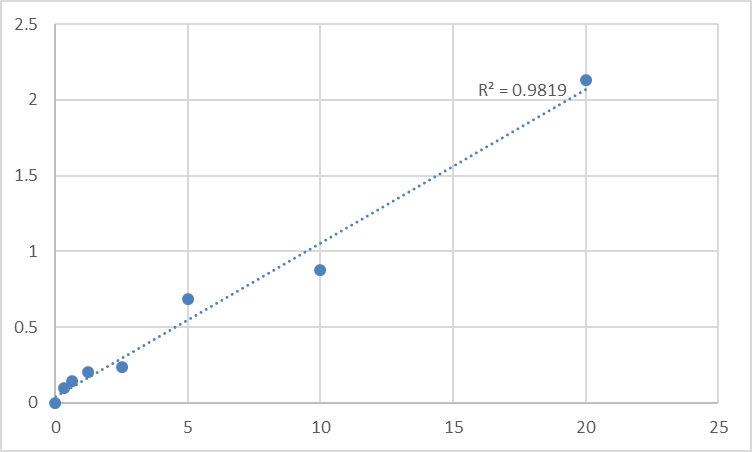 Fig.1. Human Transient receptor potential cation channel subfamily V member 1 (TrpV1) Standard Curve.