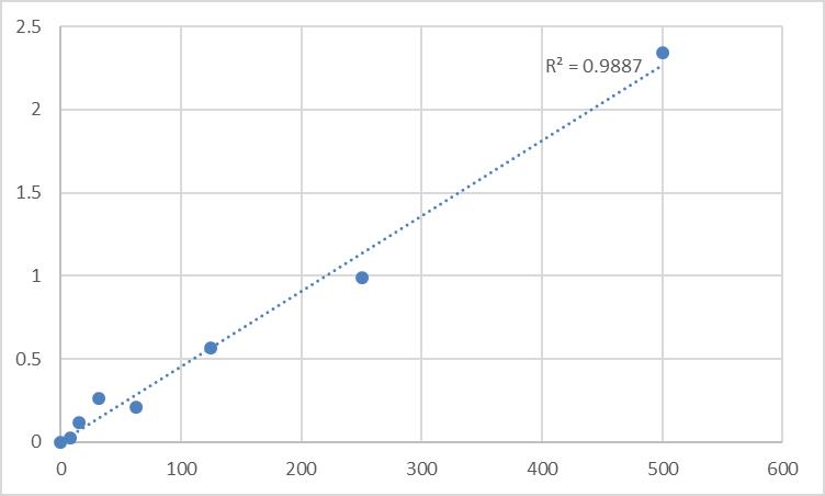 Fig.1. Human Thyrotropin-releasing hormone (TRH) Standard Curve.