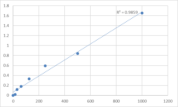 Fig.1. Human TNF receptor-associated factor 3 (TRAF3) Standard Curve.
