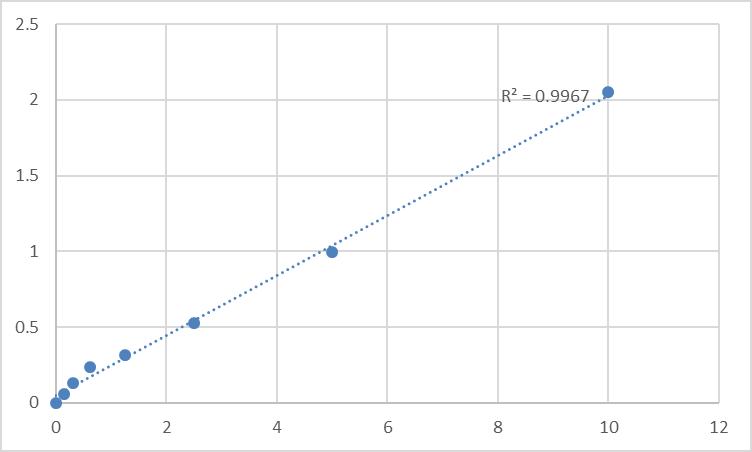 Fig.1. Human Transformer-2 protein homolog beta (TRA2B) Standard Curve.