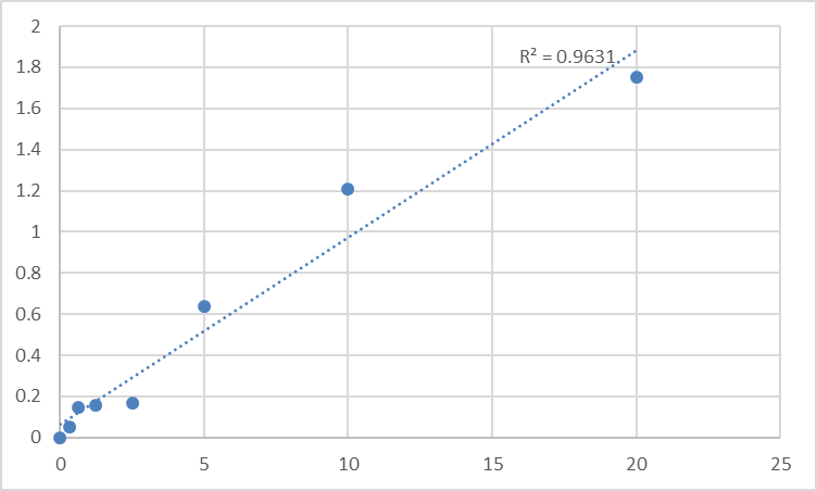 Fig.1. Human Tropomyosin alpha-3 chain (TPM3) Standard Curve.