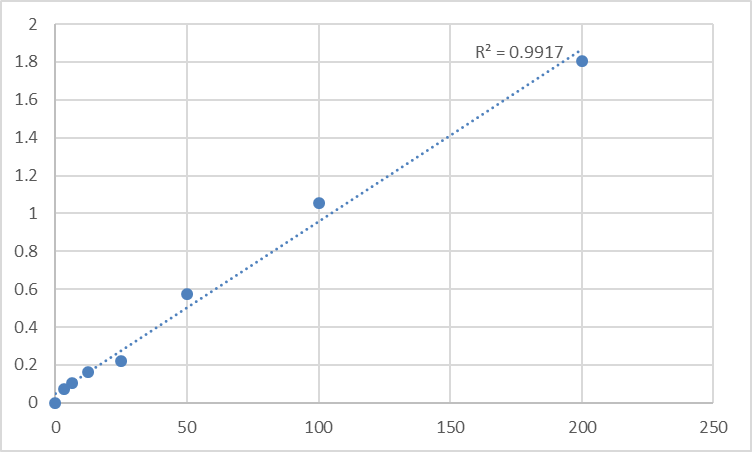 Fig.1. Human Tryptophan hydroxylase (TPH) Standard Curve.