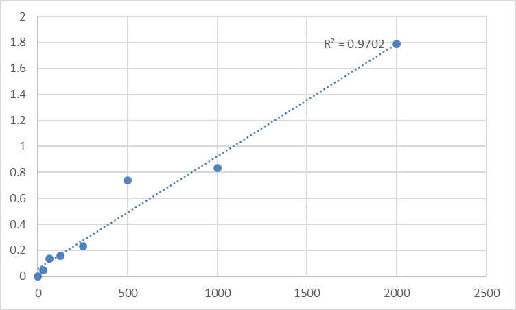 Fig.1. Human Tumor protein p53-inducible protein 11 (TP53I11) Standard Curve.