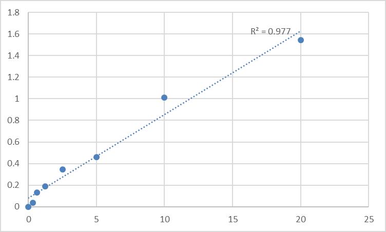 Fig.1. Human Mitochondrial import receptor subunit TOM70 (TOMM70A) Standard Curve.