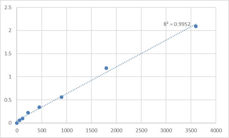 Fig.1. Human Mitochondrial import receptor subunit TOM6 homolog (TOMM6) Standard Curve.