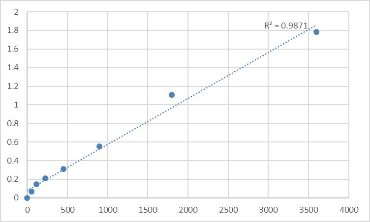 Fig.1. Human Mitochondrial import receptor subunit TOM5 homolog (TOMM5) Standard Curve.
