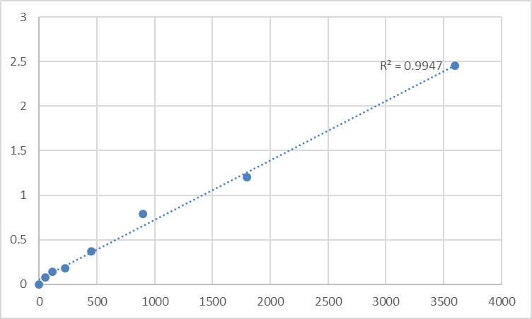 Fig.1. Human Mitochondrial import receptor subunit TOM40B (TOMM40L) Standard Curve.