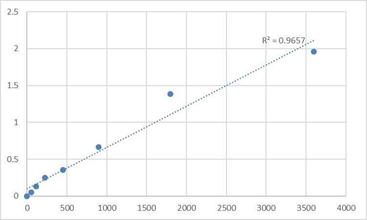 Fig.1. Human TOMM20-like protein 1 (TOMM20L) Standard Curve.