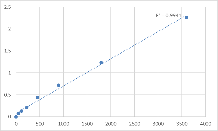 Fig.1. Human Mitochondrial import receptor subunit TOM20 homolog (TOMM20) Standard Curve.