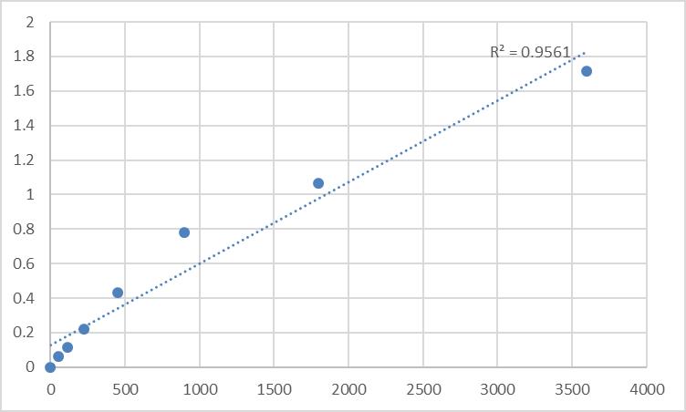 Fig.1. Human TOM1-like protein 2 (TOM1L2) Standard Curve.