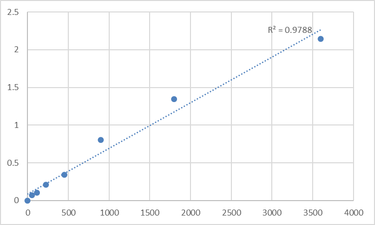 Fig.1. Human Tensin-3 (TNS3) Standard Curve.