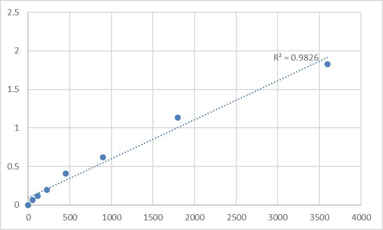 Fig.1. Human Tenascin-R (TNR) Standard Curve.