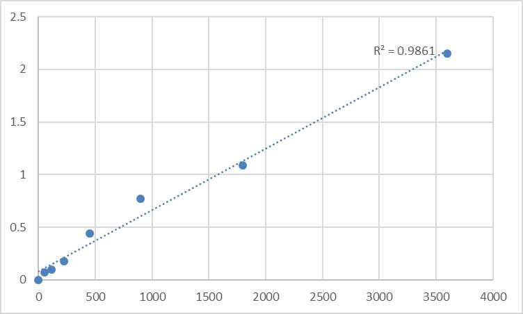 Fig.1. Human Transportin-2 (TNPO2) Standard Curve.