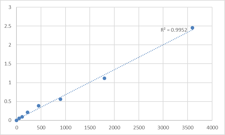 Fig.1. Human Nuclear transition protein 2 (TNP2) Standard Curve.