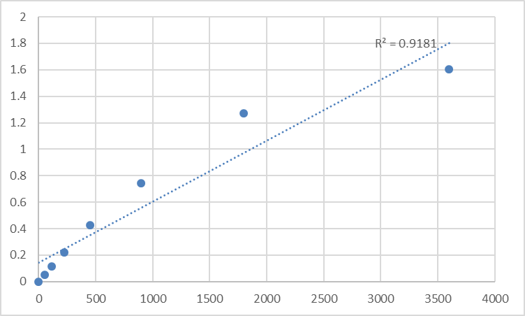 Fig.1. Human Serine/threonine-protein kinase TNNI3K (TNNI3K) Standard Curve.