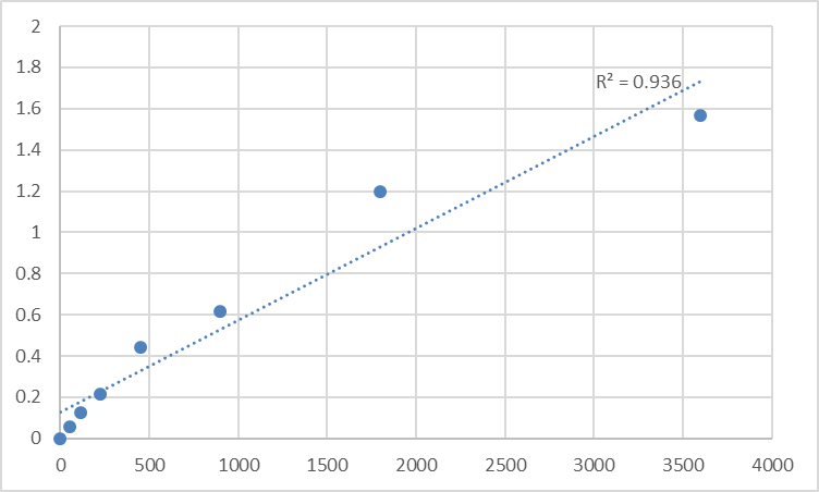 Fig.1. Human Tenomodulin (TNMD) Standard Curve.