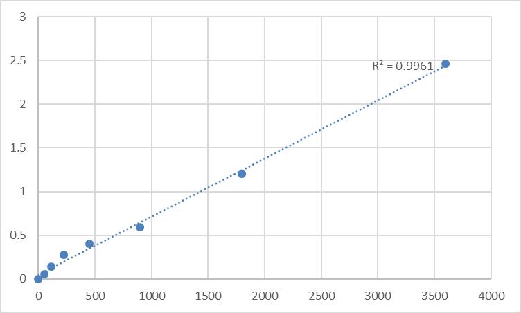 Fig.1. Human 182 kDa tankyrase-1-binding protein (TNKS1BP1) Standard Curve.