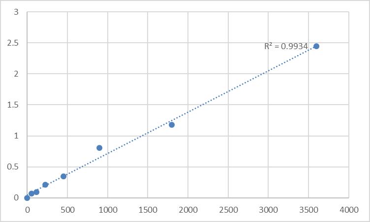 Fig.1. Human Tankyrase-1 (TNKS) Standard Curve.