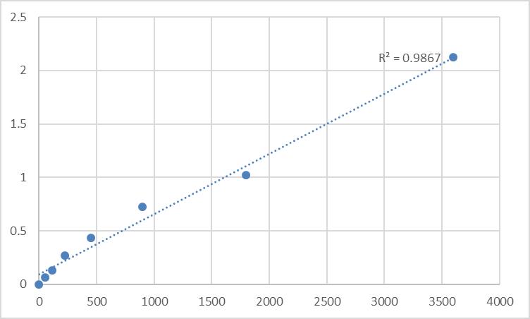 Fig.1. Human Non-receptor tyrosine-protein kinase TNK1 (TNK1) Standard Curve.