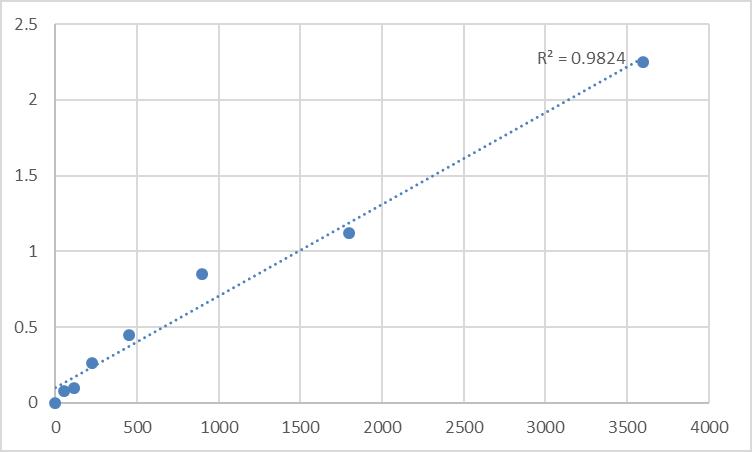 Fig.1. Human TNFAIP3-interacting protein 3 (TNIP3) Standard Curve.