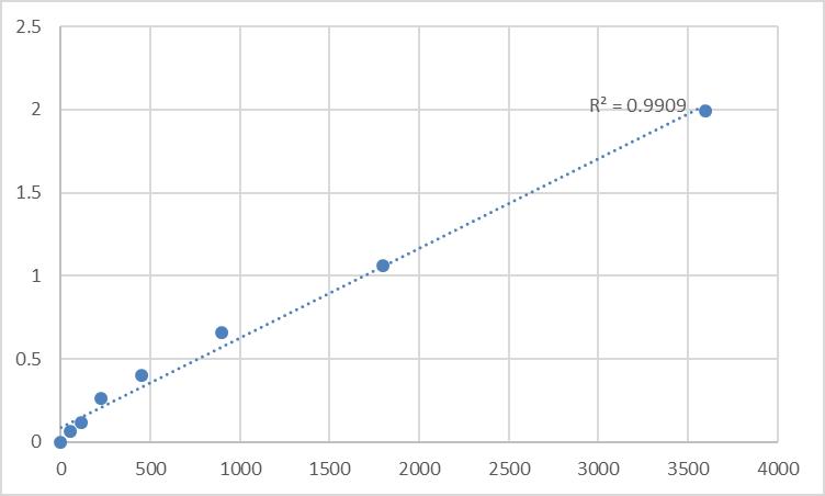 Fig.1. Human TNFAIP3-interacting protein 1 (TNIP1) Standard Curve.