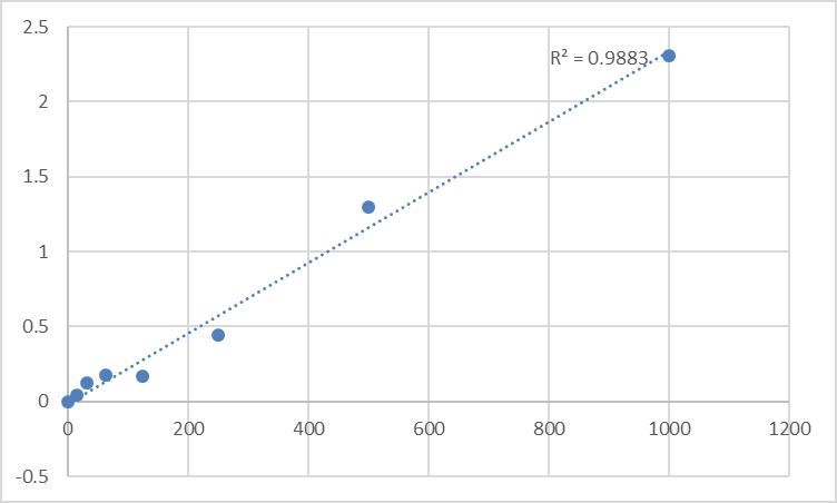 Fig.1. Human Tumor necrosis factor superfamily 15 (TNFSF15) Standard Curve.