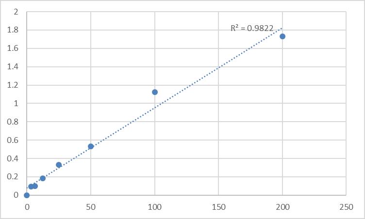 Fig.1. Human Soluble receptor activator of nuclear factor-kB ligand (sRANKL) Standard Curve.