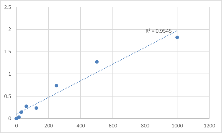 Fig.1. Human Soluble tumor necrosis factor-related apoptosis inducing ligand (sTRAIL) Standard Curve.