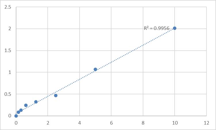 Fig.1. Human Tumor necrosis factor receptor superfamily member 21 (TNFRSF21) Standard Curve.