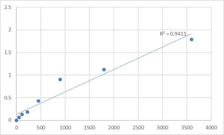 Fig.1. Human Soluble tumor necrosis factor receptor 2 (sTNF-R2) Standard Curve.